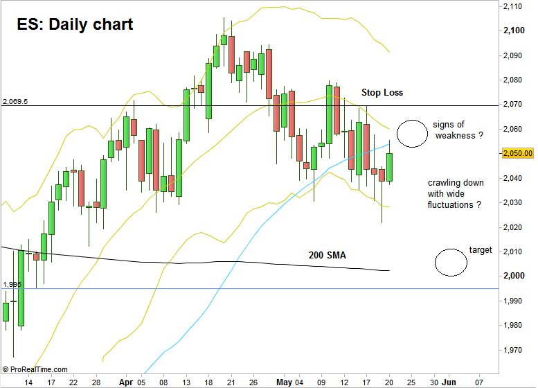 ES: Daily Chart (at the courtesy of prorealtime.com)