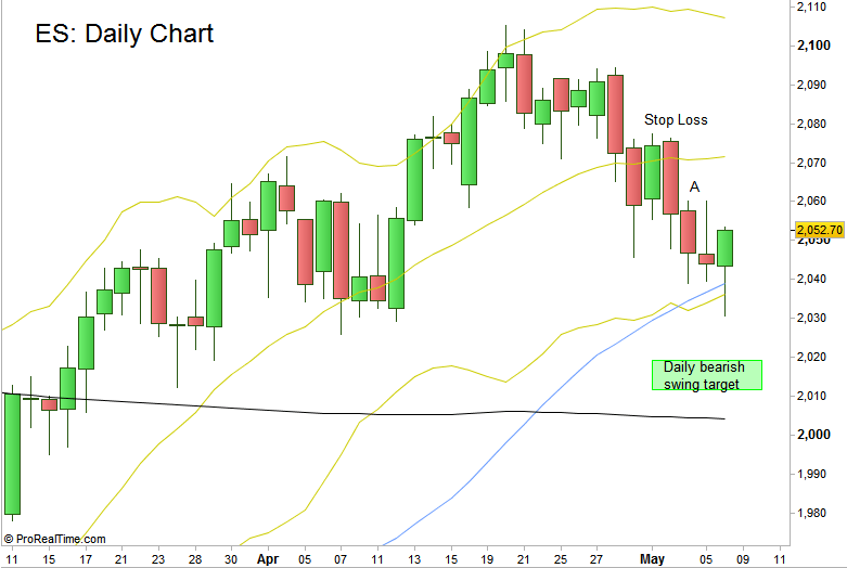 S&P Futures : Daily chart