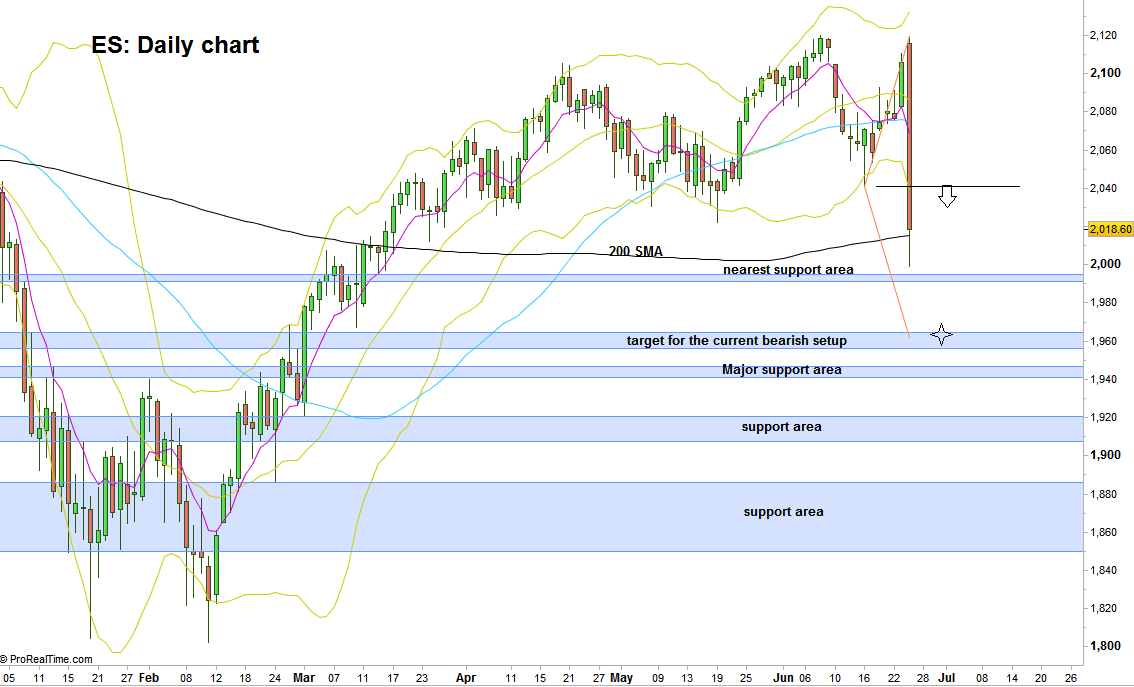 SP Futures: Daily chart with the main support areas below (at the courtesy of prorealtime.com)