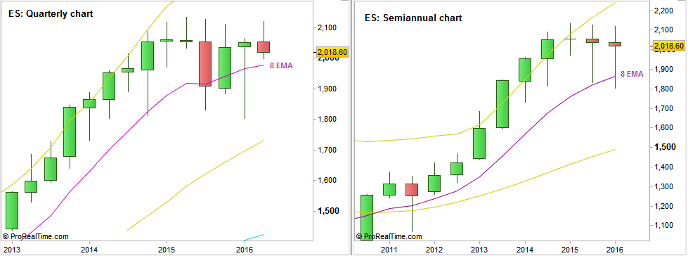 SP Futures: Quarterly and Semiannual charts (at the courtesy of prorealtime.com)