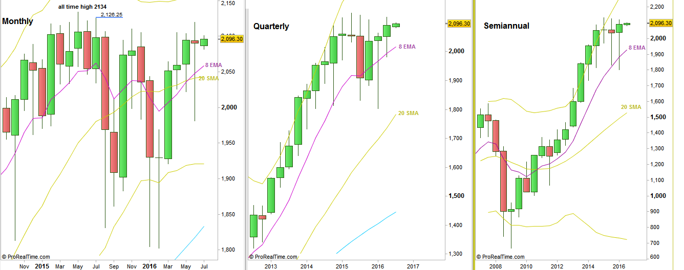 S&P Futures: Monthly, Quarterly and Semiannual charts (at the courtesy of prorealtime.com)