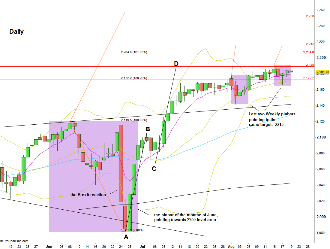 S&P Futures, Daily chart. The Weekly and Monthly pinbars mentioned in the review are painted in purple  (at the courtesy of prorealtime.com)