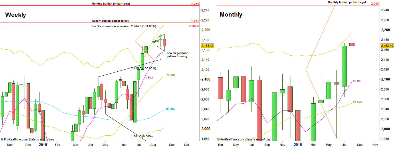 S&P Futures, Weekly and Monthly charts (at the courtesy of prorealtime.com)