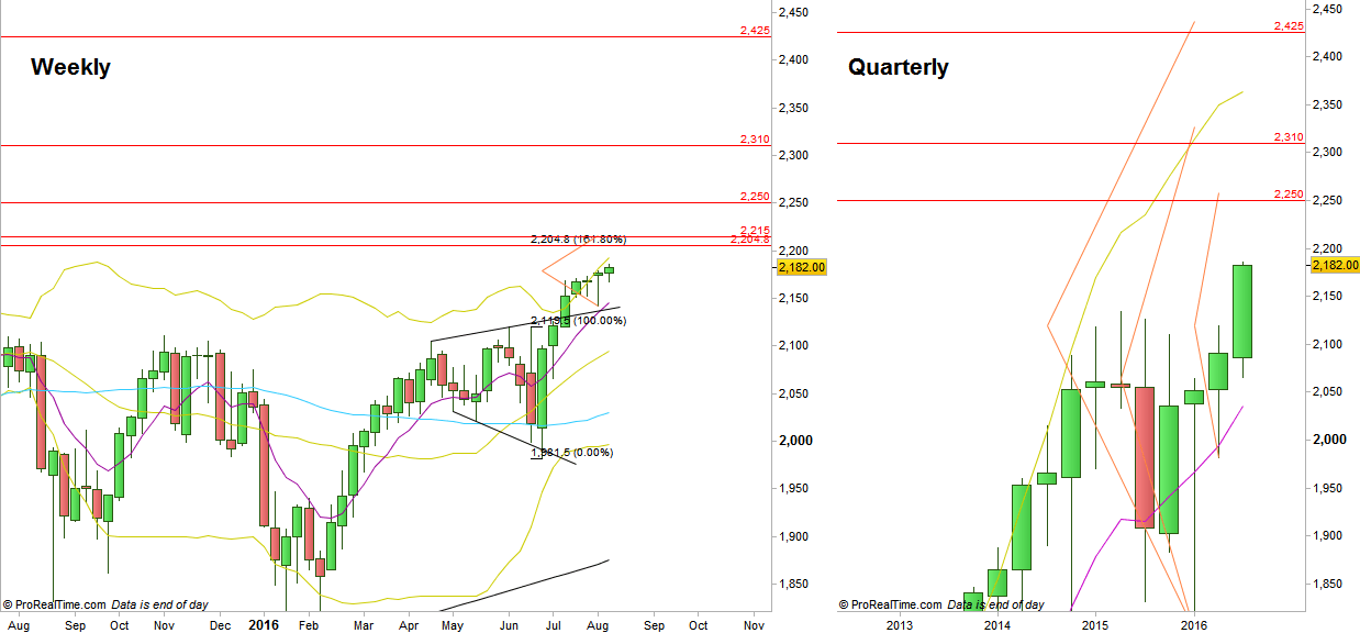 S&P Futures, Weekly and Quarterly timeframes, with the bullish pinbars targets.