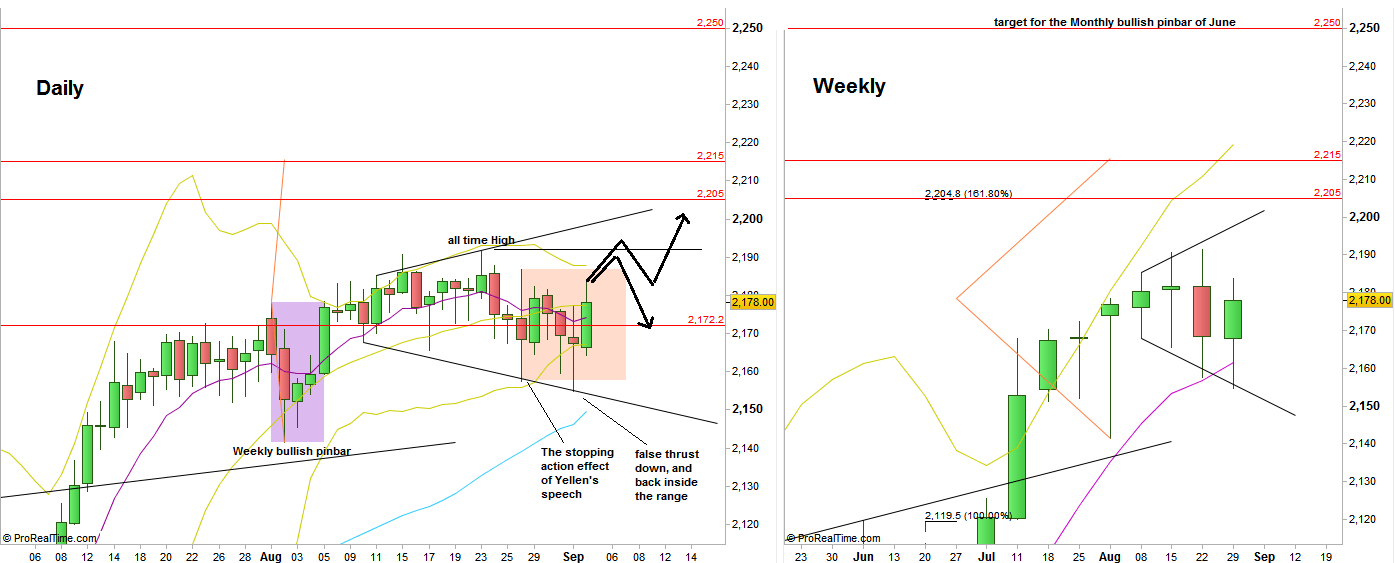 S&P Futures, Daily and weekly charts (at the courtesy of prorealtime.com)