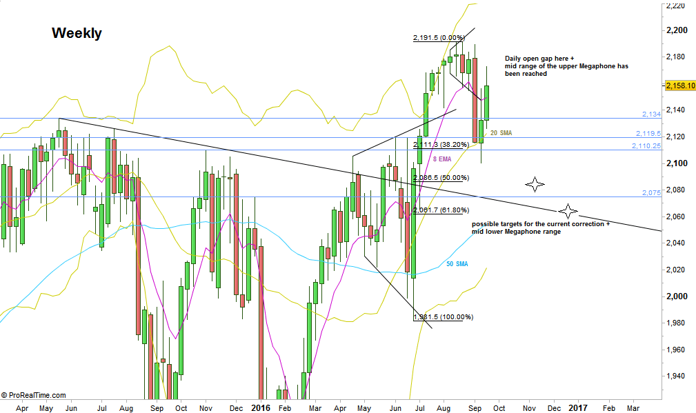 S&P Futures, Weekly chart (at the courtesy of prorealtime.com)