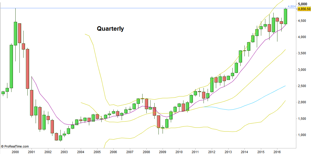 Nasdaq100 Futures, Quarterly chart. Notice that for the Nasdaq the last two bullish markets where in fact one big bullish market (at the courtesy of prorealtime.com)