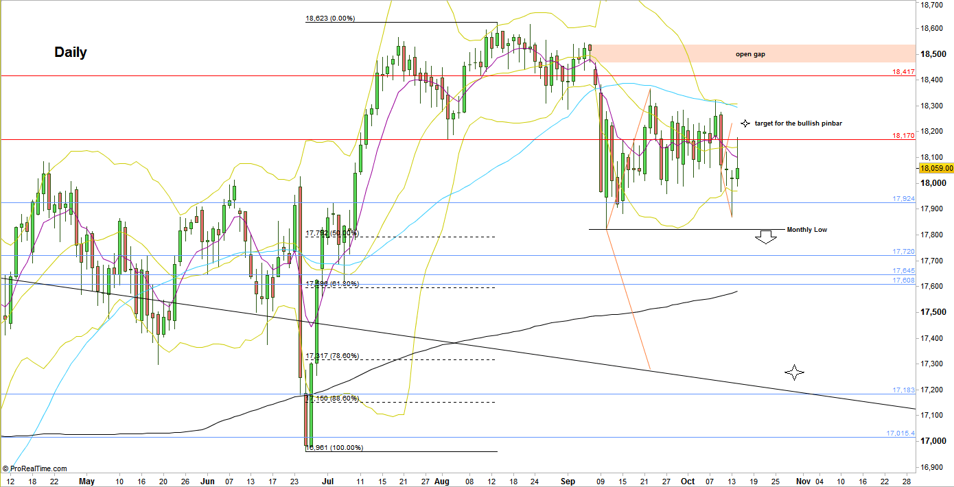 S&P Futures, Daily chart (at the courtesy of prorealtime.com)