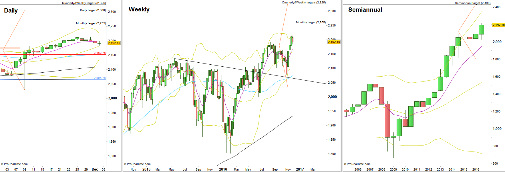 S&P Futures, Daily, Weekly and Semiannual charts. (at the courtesy of prorealtime.com)